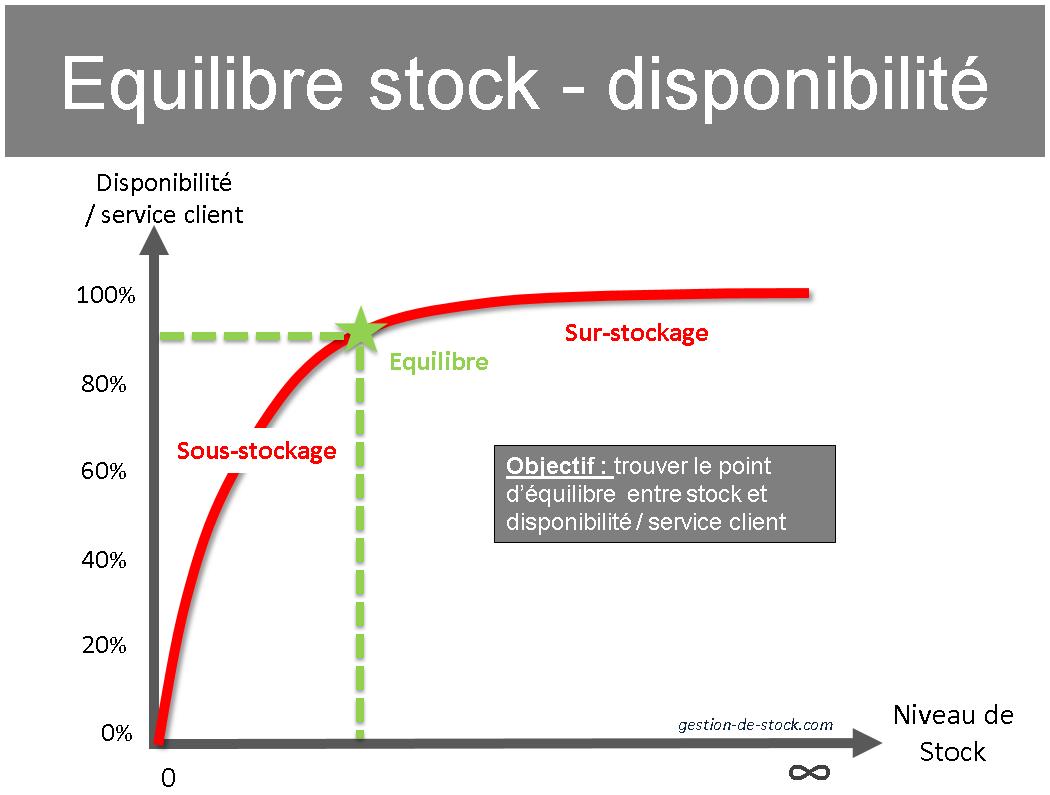 gestion de stock graphique