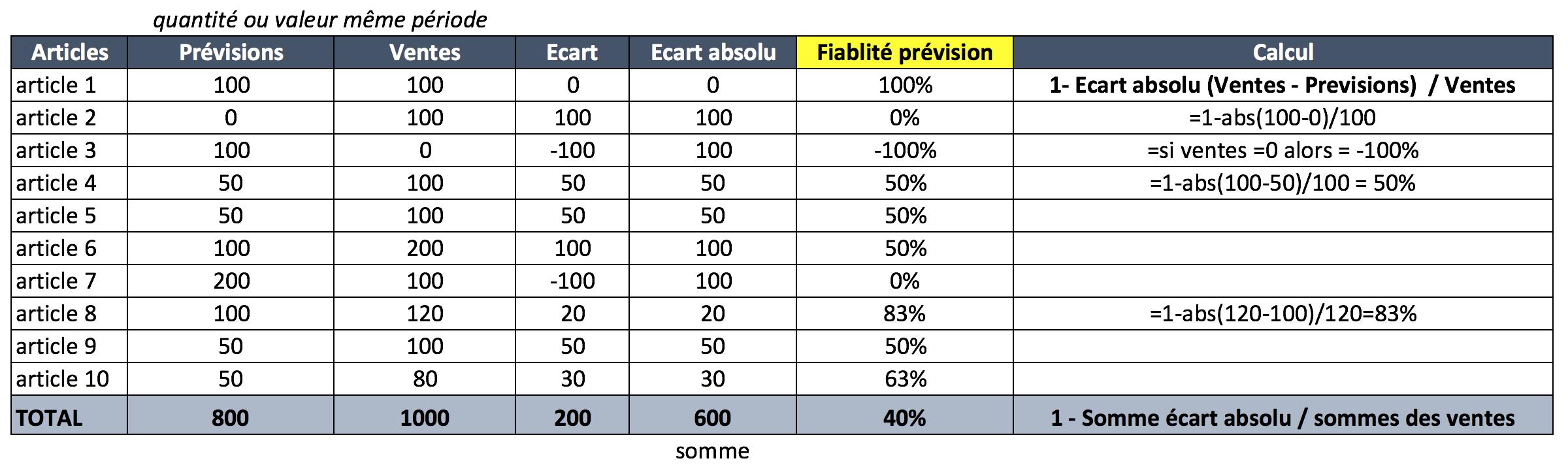 qualité prévision calcul excel