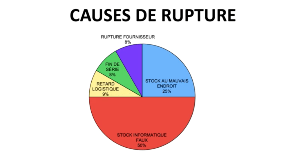 Causes-rupture-stock-magasin