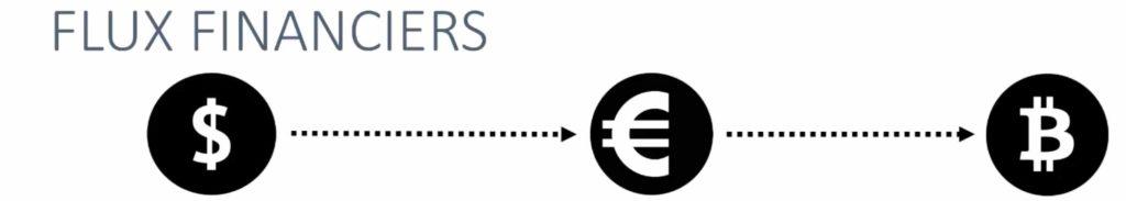 Flux_Financiers_Supply_Chain