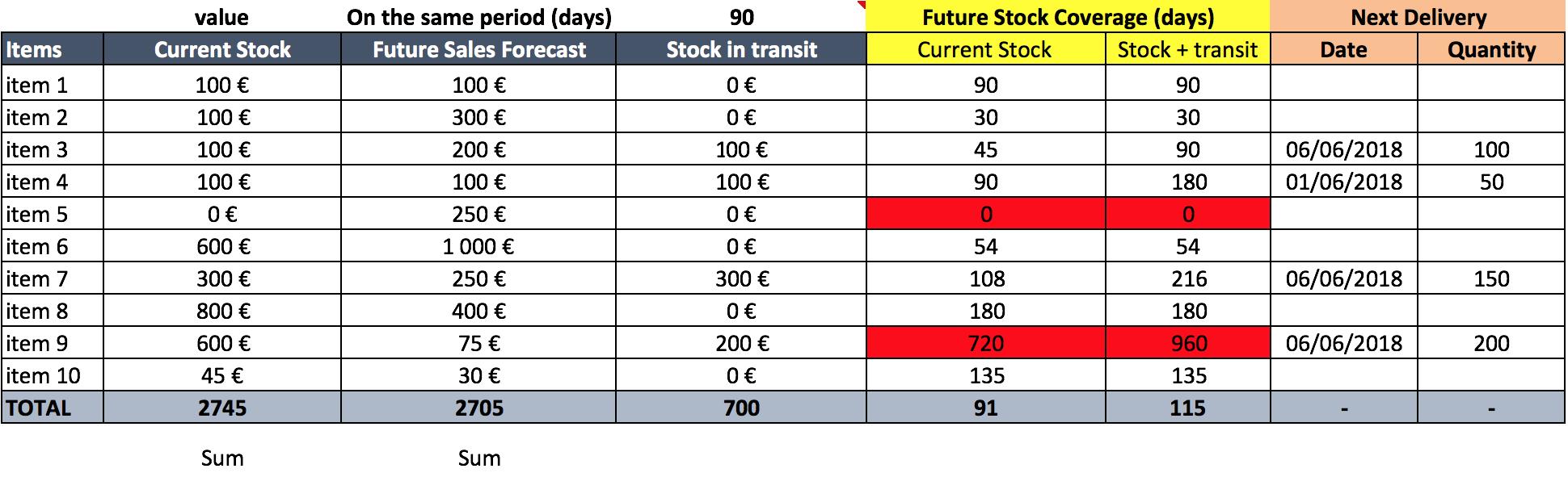 Future_stock_coverage_abcsupplychain