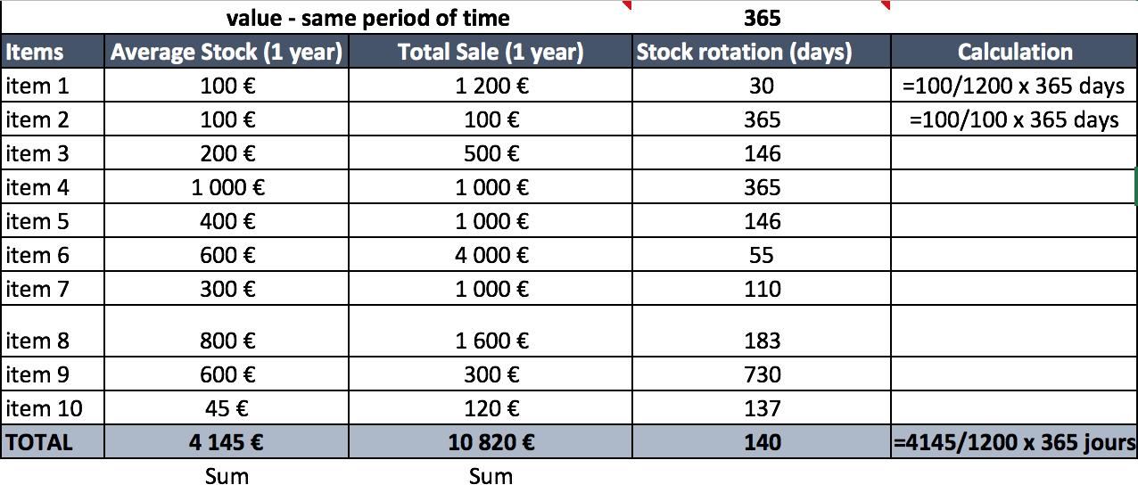 stock_rotation_abcsupplychain