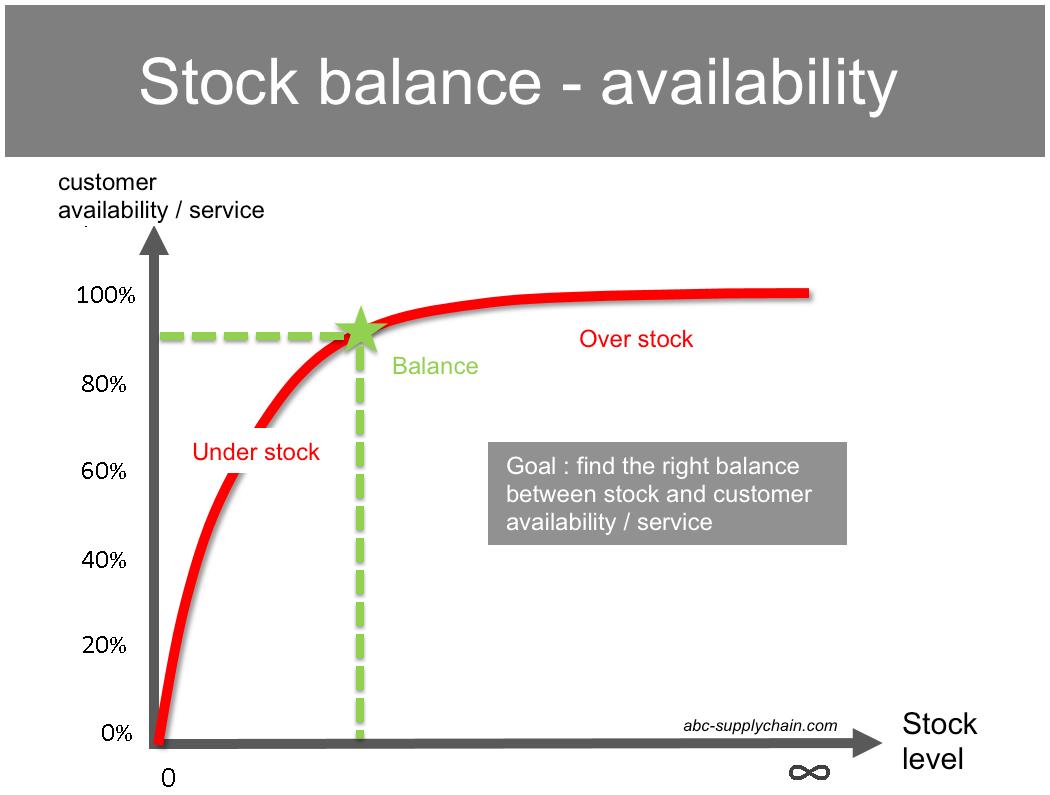 stock_balance_availability