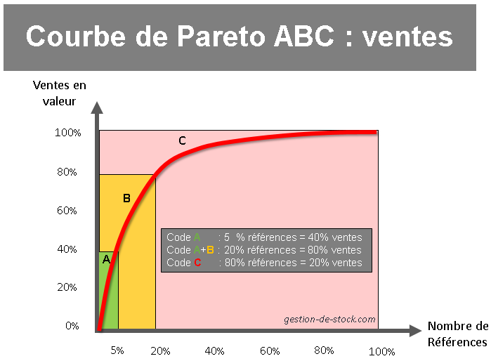 pareto-code-abc-supplychain-sales-80/20