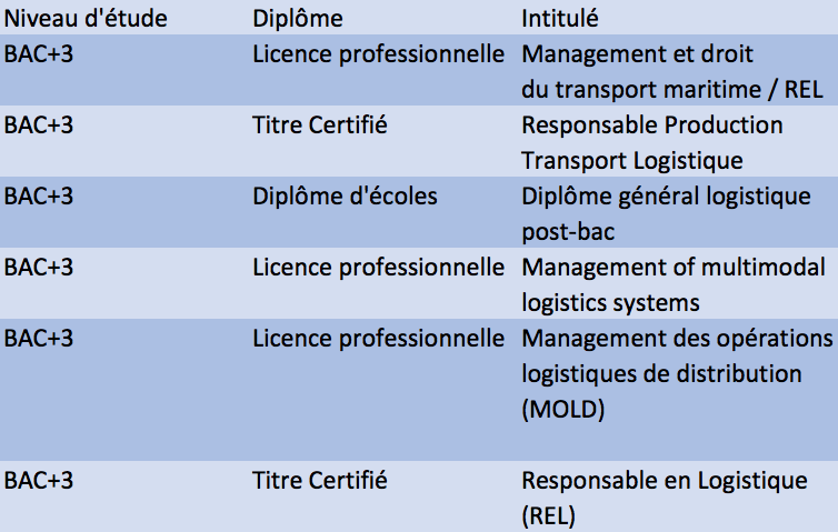 Diplome-Supply-Chain-BAC+4