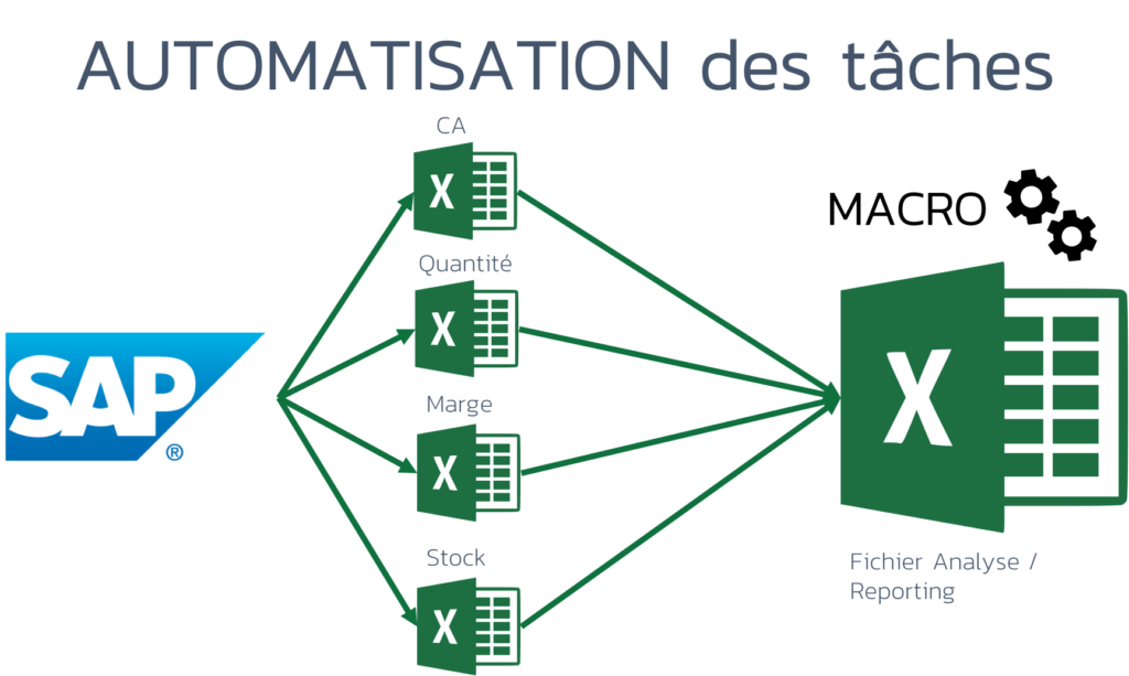 Excel-automatisation-ERP-supply-chain-gestion-de-stock