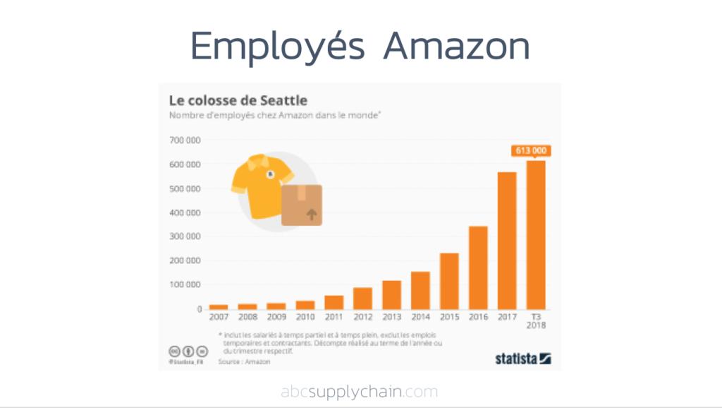 Employés-Amazon