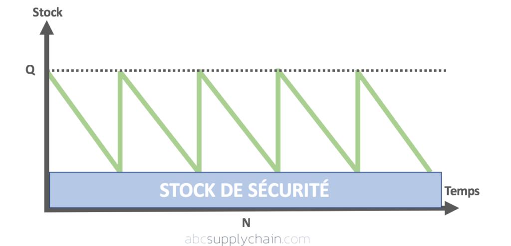 Formule Méthode Wilson Stock Sécurité