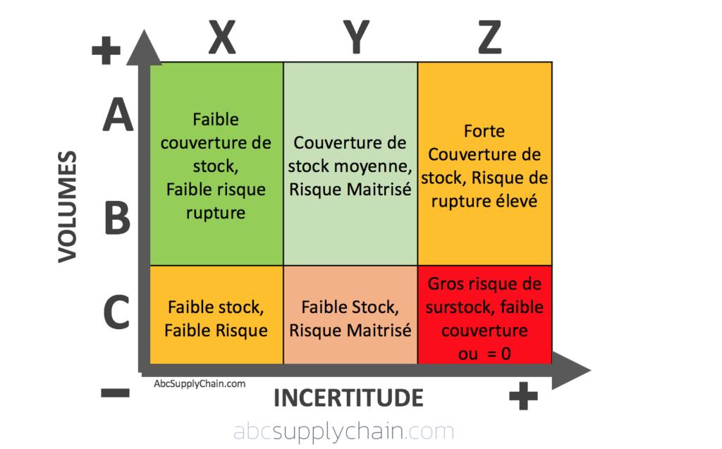 ABC-XYZ-matrix-supply-chain