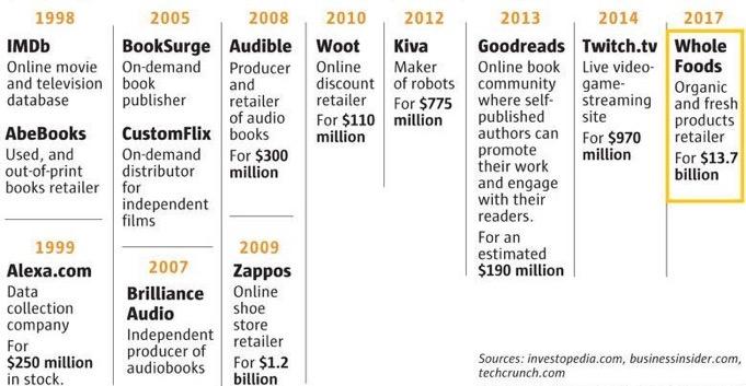 acquisition-entreprises-croissance-amazon