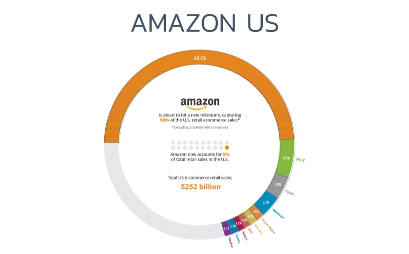 US-ventes-e-commerce-amazon