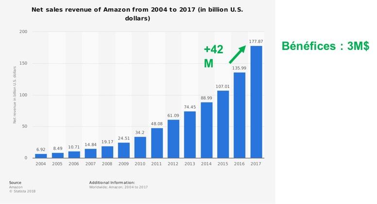 Amazon-chiffre-d'affaires