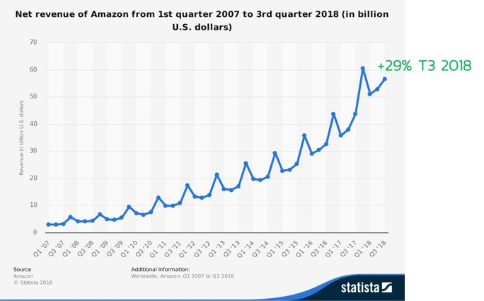 Trimestre-chiffres-d'affaires-amazon-croissance