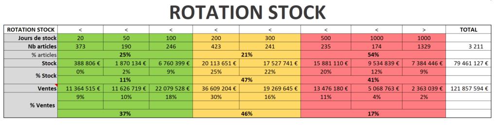 excel couverture de stock gestion de stock
