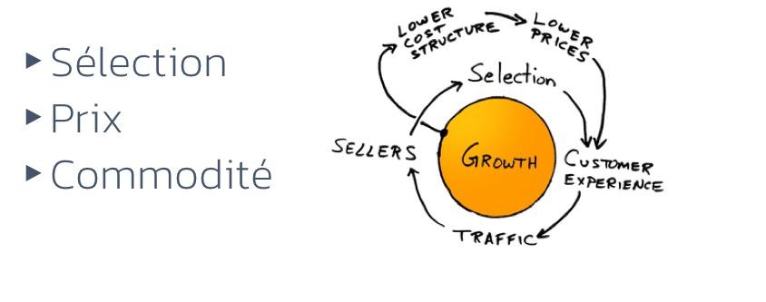 amazon-cercle-vertueux-croissance
