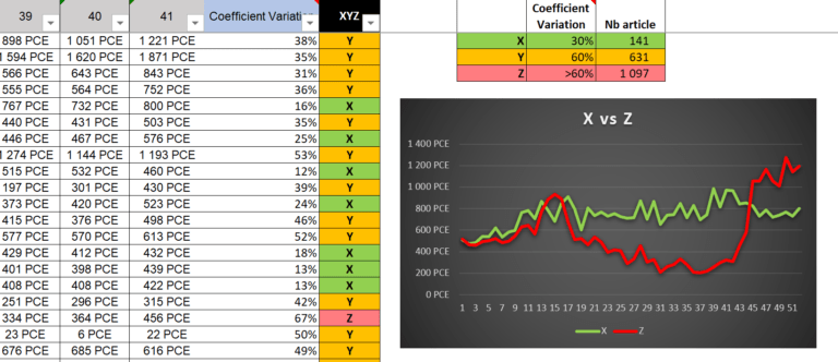 gestion de stock excel abc xyz