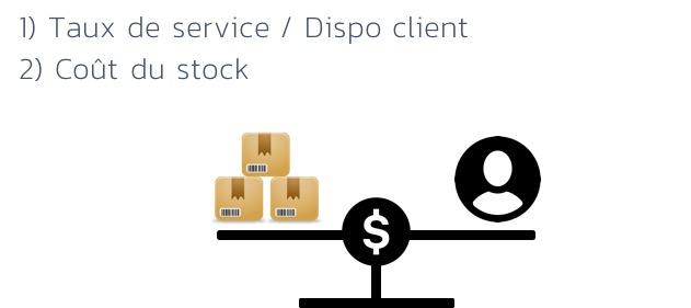 Taux-de-service-vs-cout-de-stock