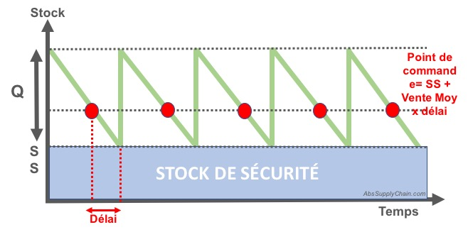 Méthode-Wilson-+-Stock-de-Sécurité