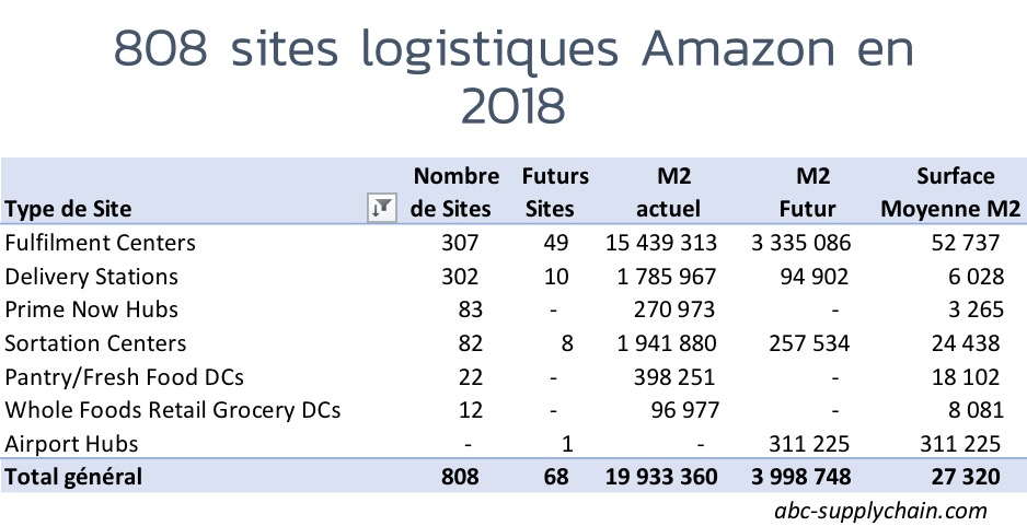 logistiques-infrastructures-amazon