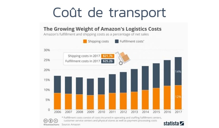 amazon-transport-couts-croissants