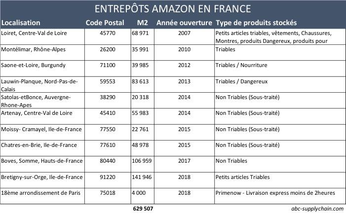 ouverture-entrepots-amazon-france