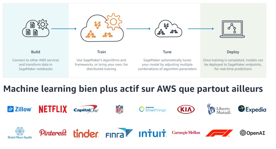 service-machine-learning-supply-chain-amazon