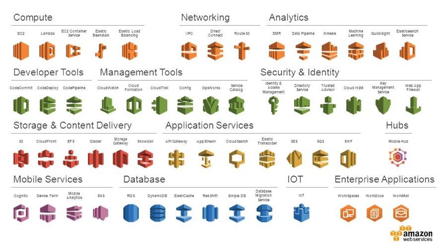 service-machine-learning-IA-amazon