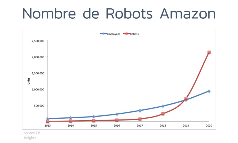 robot-croissance-amazon