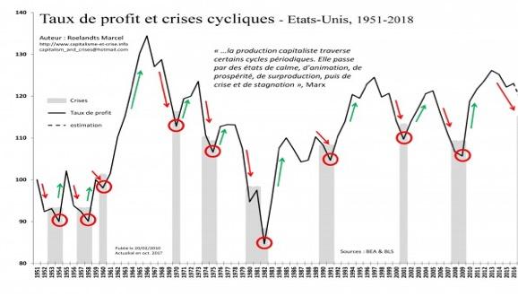 Cycles-économiques