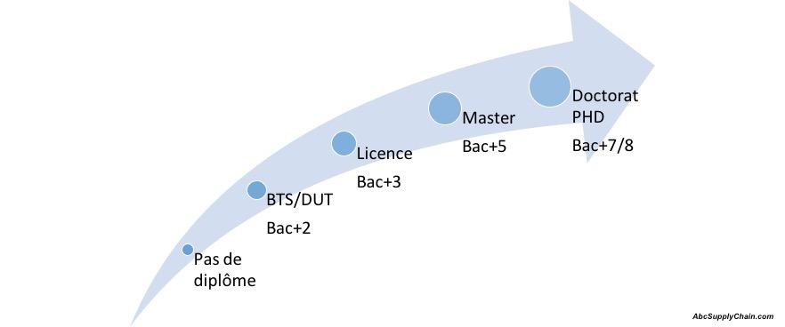 formation-diplome-logistique-approvisionnement