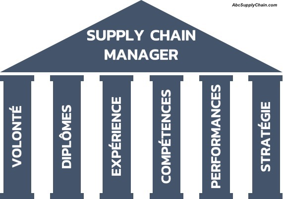 piliers-logistique-Manager