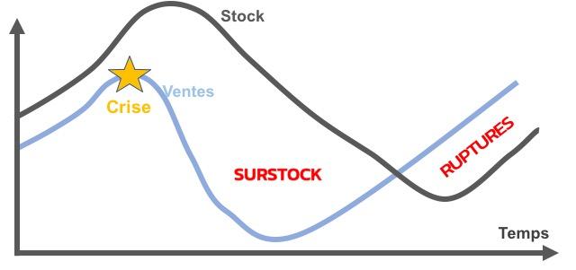 erreur-gestion-de-stock-crise