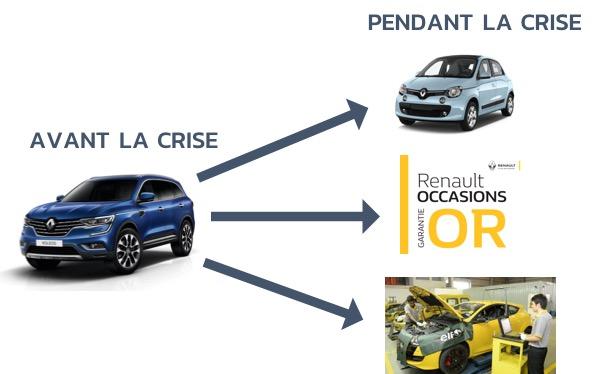 changement-mix-produit-renault-crise