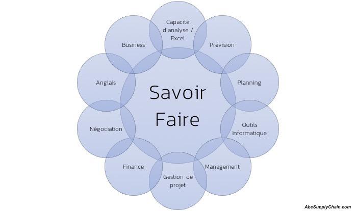 Supply-Chain-Manager-Compétences-Savoir-faire