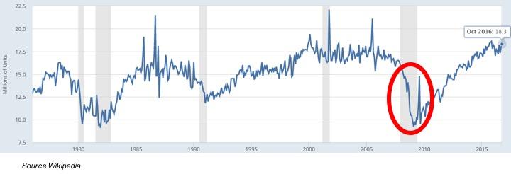 cours ventes voitures Etats-Unis crise