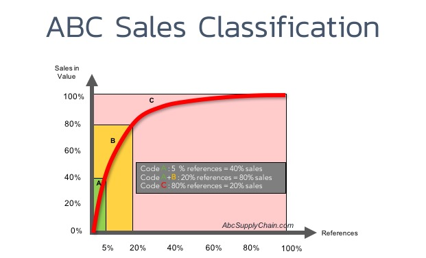 ABC-Sales-Pareto-system
