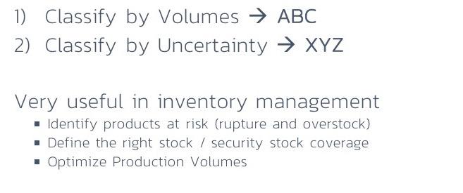 why-use-ABC-XYZ-system