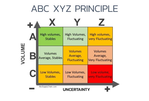 ABC-XYZ-Matrice