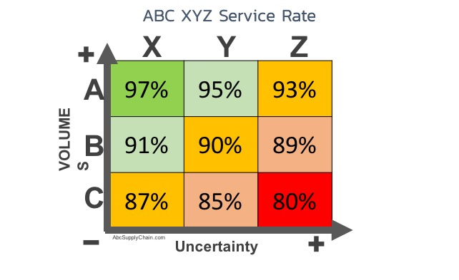 ABC-XYZ-Analysis