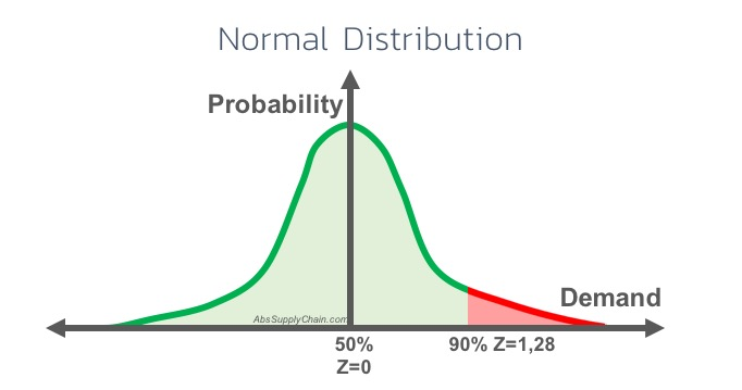 Normal-Distribution-method-safety-stock