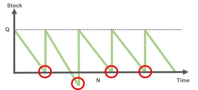 Economic-order-quantity