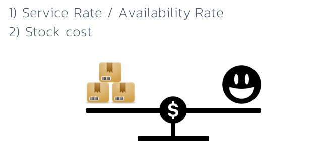 Service-rate-availability-rate-balance