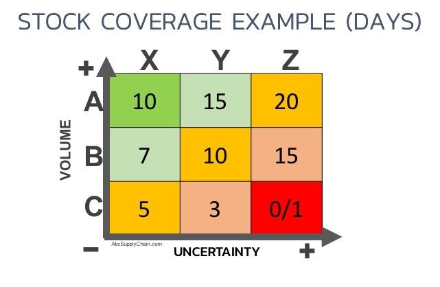 ABC-XYZ-Stock-Coverage-Example