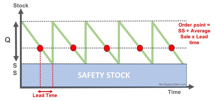 EOQ-Safety-Stock