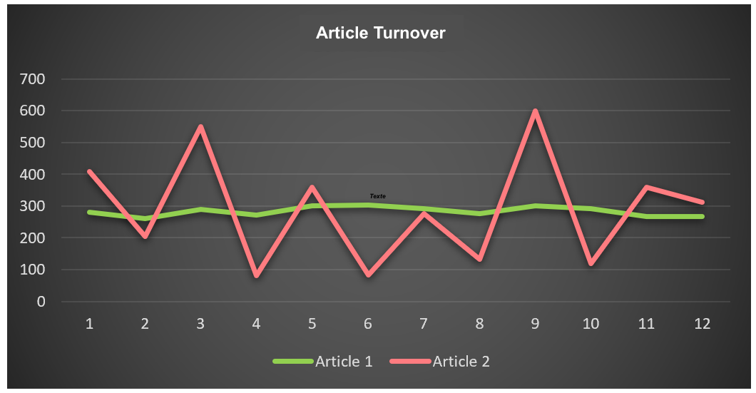 ABC-XYZ-article-turnover