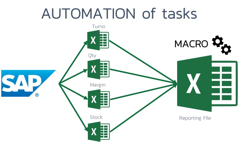 tasks-automation-Excel