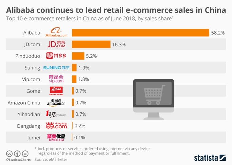 Alibaba-ecommerce-chine