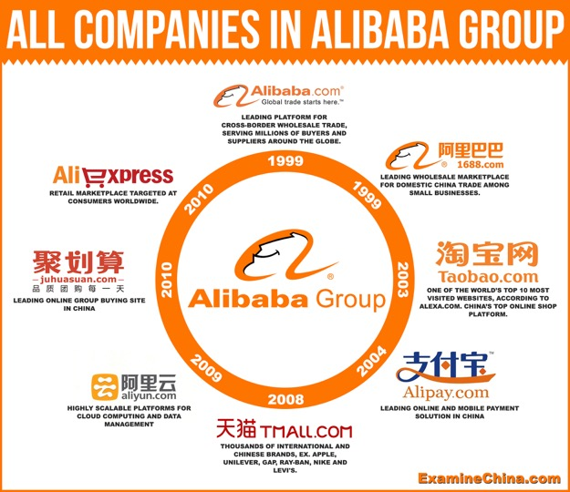 Alibaba-applications-groupe