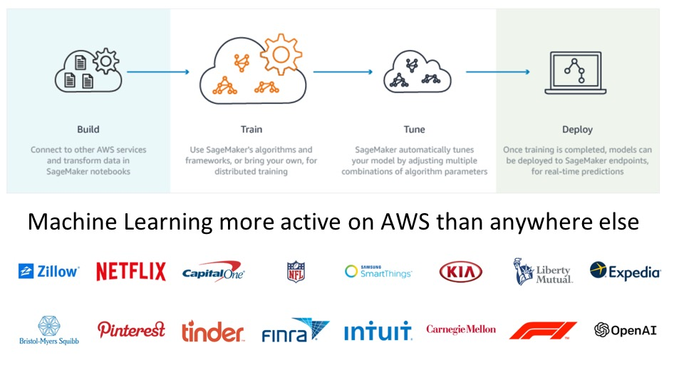 Amazon-AI-Machine-Learning-Data-Science