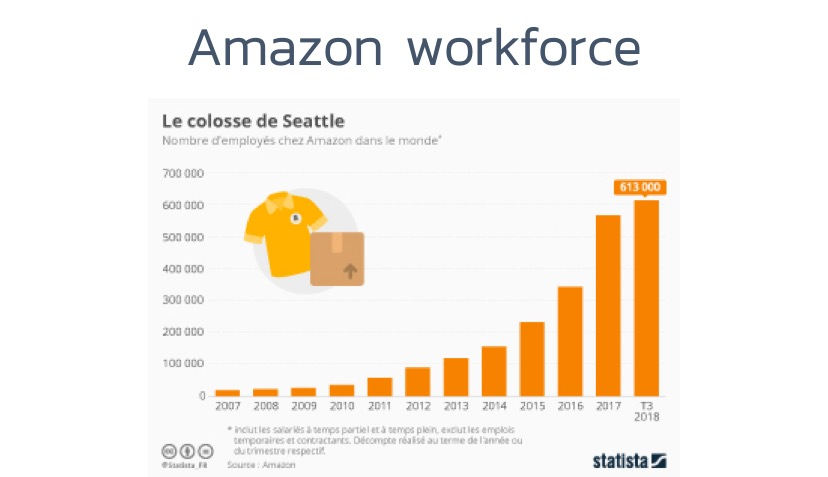 Amazon-employees